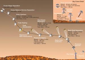 la procédure d'atterrissage du rover curiosity sur Mars est extrêmement compliquée.