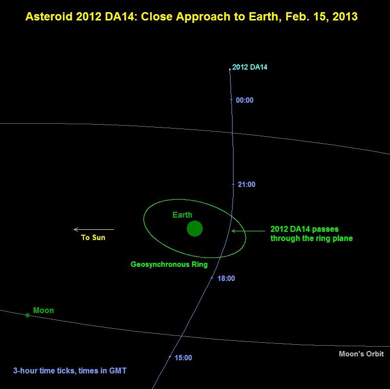 Asteroide 2012 da14